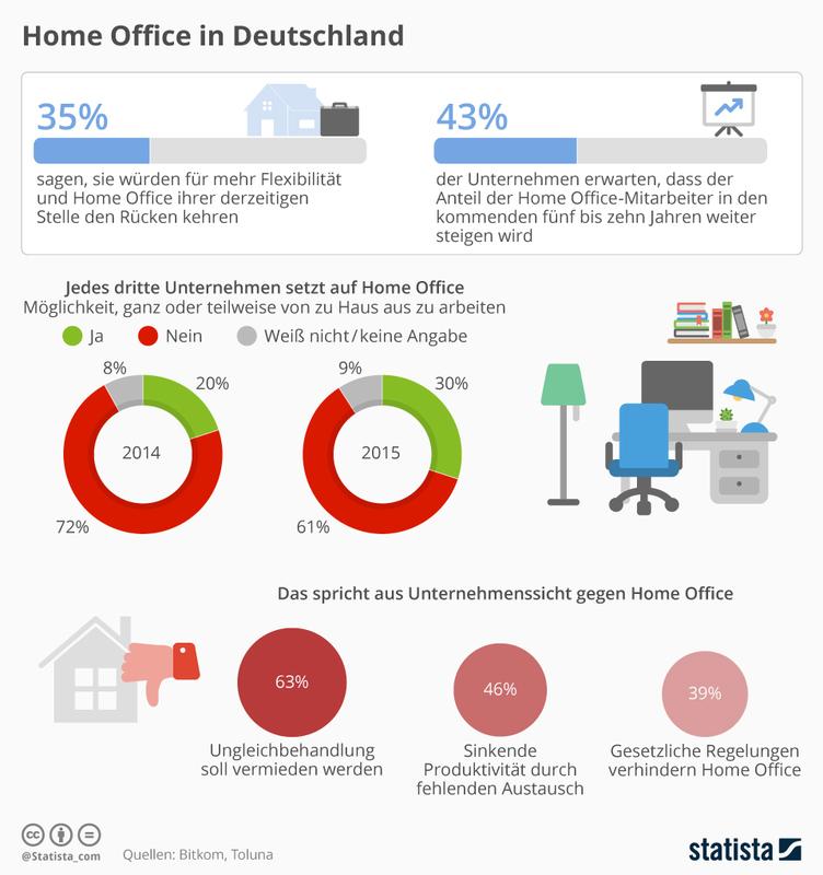 Die Grafik bildet Daten zur Verbreitung von Home Office in Deutschland ab.